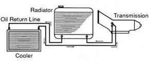 External Transmission Cooler